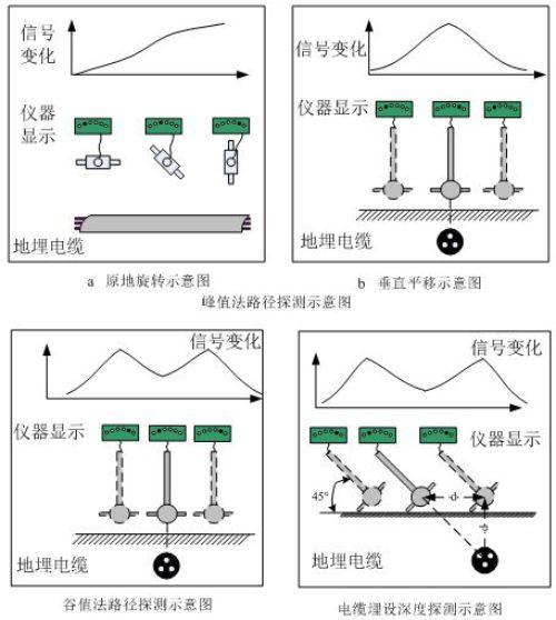 电缆故障定位仪/电缆故障定点仪